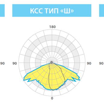 Кривые силы света (КСС)